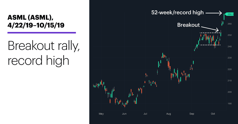 Chart 2: ASML (ASML), 4/22/19–10/15/19. ASML (ASML) price chart. Breakout rally, record high.