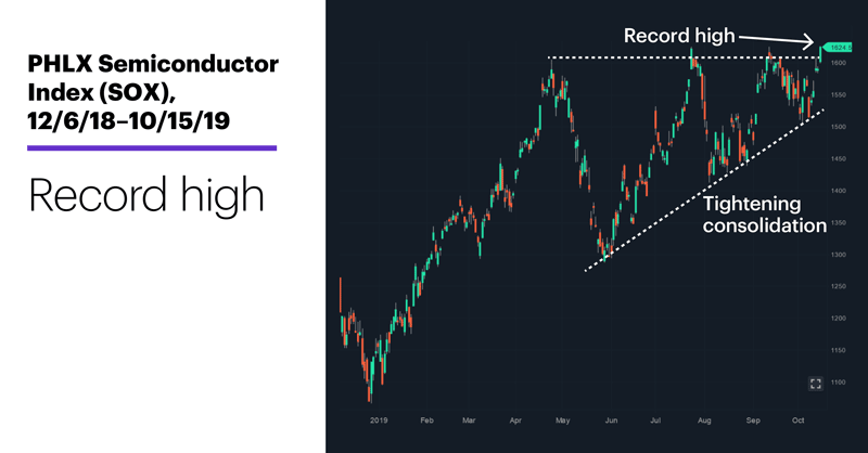 Chart 1: PHLX Semiconductor Index (SOX), 12/6/18–10/15/19. PHLX Semiconductor Index (SOX) price chart. Record high.