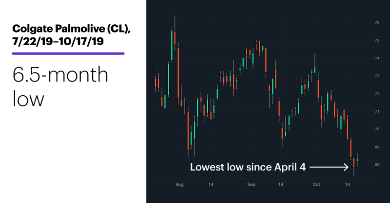 Colgate Palmolive (CL), 7/22/19–10/17/19. Colgate Palmolive (CL) price chart. 6.5-month low.