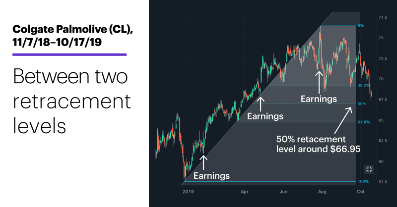Colgate Palmolive (CL), 11/7/18–10/17/19. Colgate Palmolive (CL) price chart. Between two retracement levels.