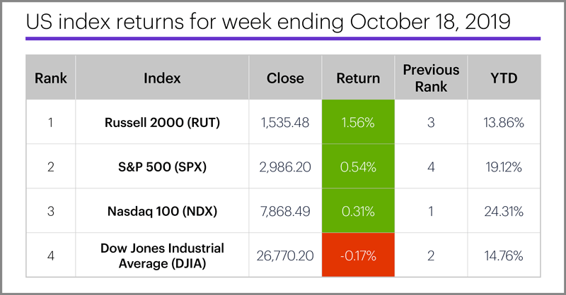 US stock index performance table for week ending 10/18/19. S&P 500 (SPX), Nasdaq 100 (NDX), Russell 2000 (RUT), Dow Jones Industrial Average (DJIA).