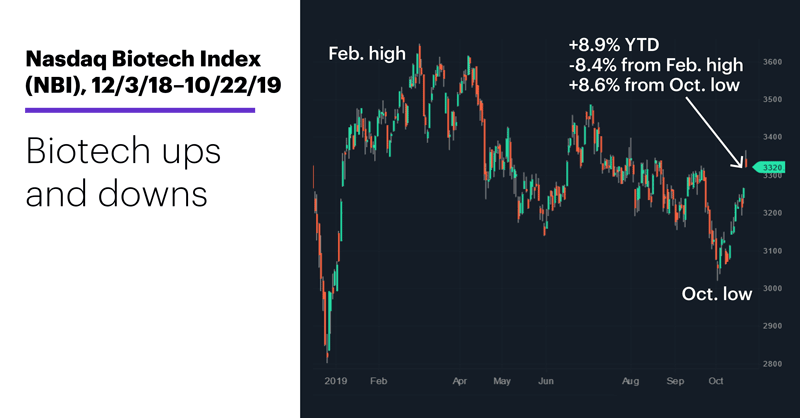Nasdaq Biotech Index (NBI), 12/3/18–10/22/19. Nasdaq Biotech Index (NBI) price chart. Biotech ups and downs.