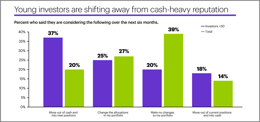 Young investors are shifting away from cash-heavy reputation