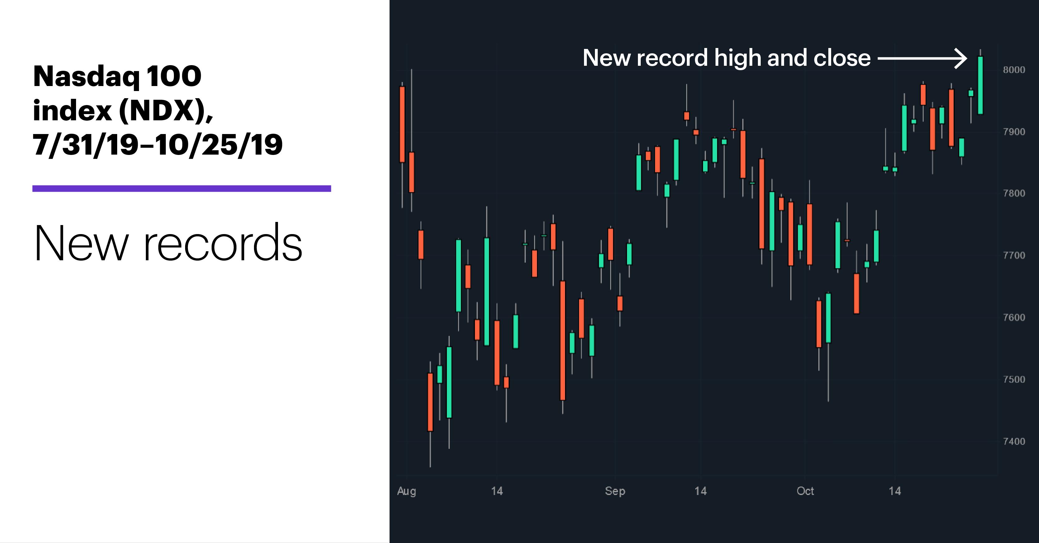 Chart 1: Nasdaq 100 index (NDX), 7/31/19–10/25/19. Nasdaq 100 index (NDX) price chart New records.