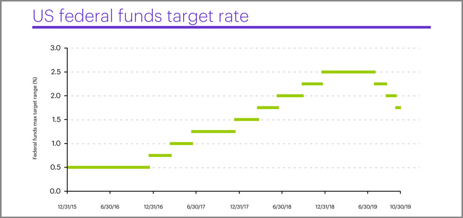 US federal funds target rate