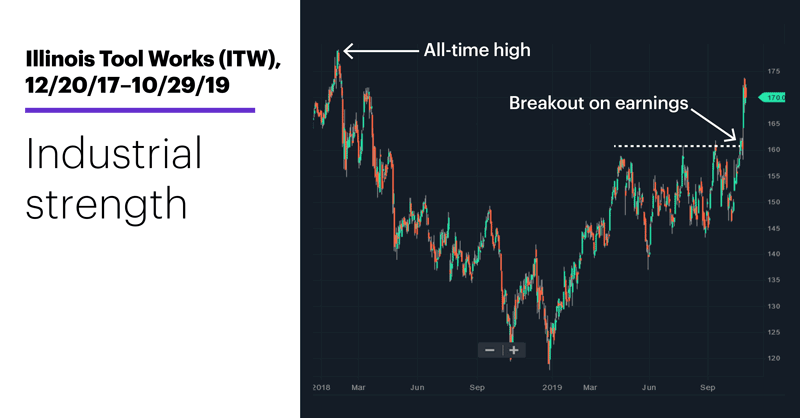 Chart 2: Illinois Tool Works (ITW), 12/20/18–10/29/19. Illinois Tool Works (ITW) price chart. Industrial strength.