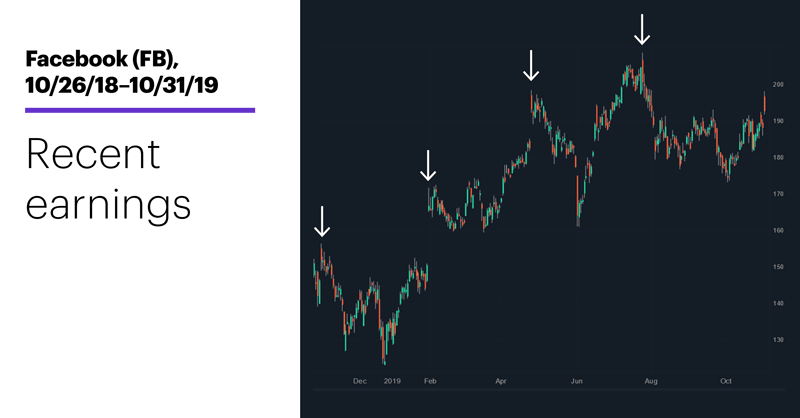 Chart 2: Facebook (FB), 10/26/18–10/31/19.Facebook (FB) price chart. Pop and drop.
