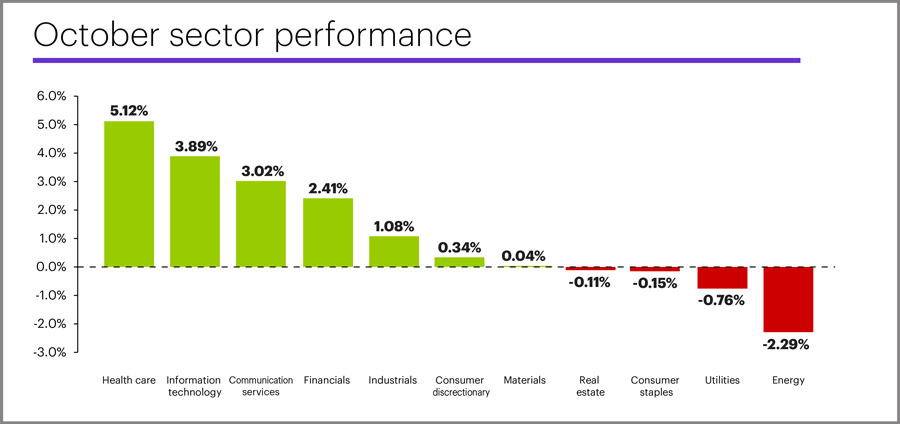 October 2019 sector performance