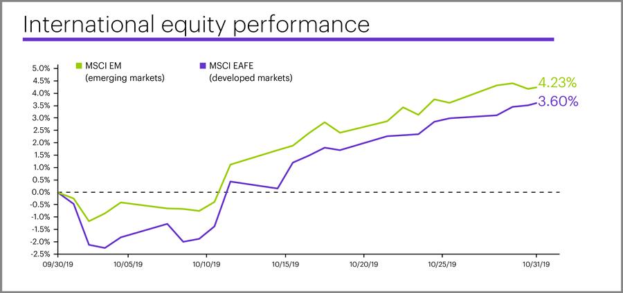 October 2019 international equity performance