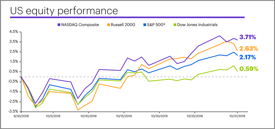 October 2019 US equity performance
