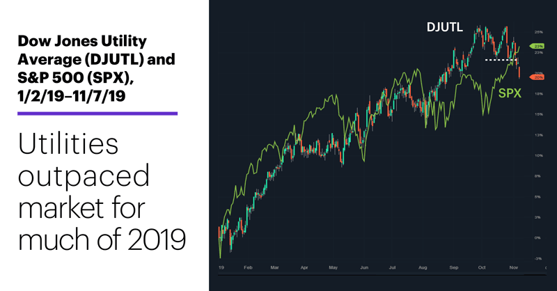 Dow Jones Utility Average (DJUTL) and S&P 500 (SPX), 1/2/19–11/7/19. Utilities outpaced market for much of 2019.