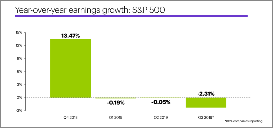 Year-over-year earnings growth: S&P 500