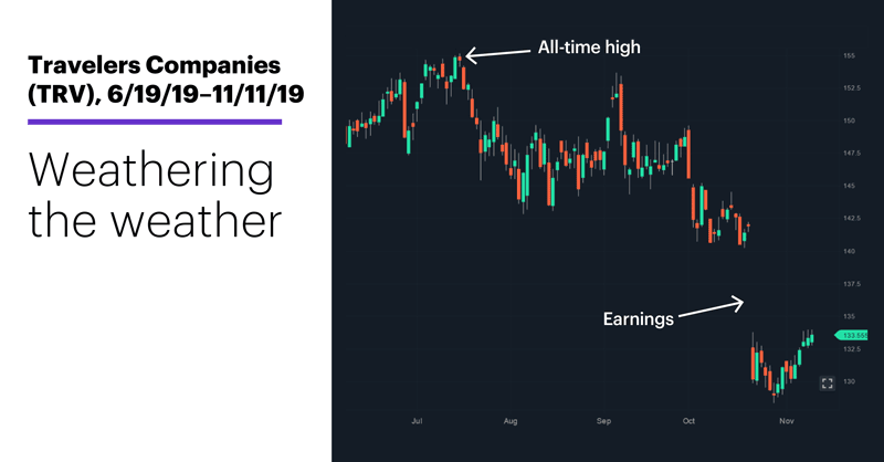 Chart 1: Travelers Companies (TRV), 6/19/19–11/11/19. Travelers Companies (TRV) price chart. Weathering the weather.