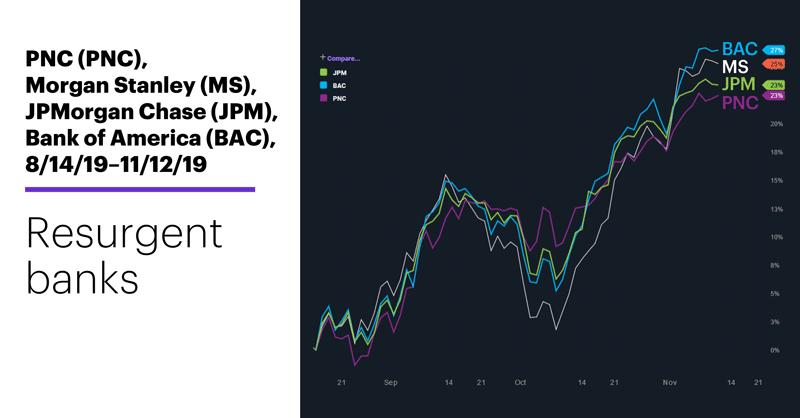 Chart 1: PNC (PNC), Morgan Stanley (MS), JPMorgan Chase (JPM), Bank of America (BAC), 8/14/19–11/12/19. Banking stocks comparison chart. Resurgent banks.