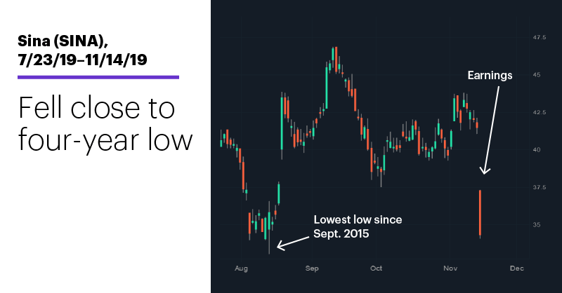 Chart 2: Sina (SINA), 7/23/19–11/14/19. Fell close to four-year low