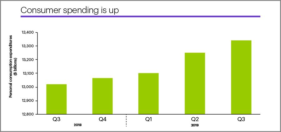 Q3 US consumer spending
