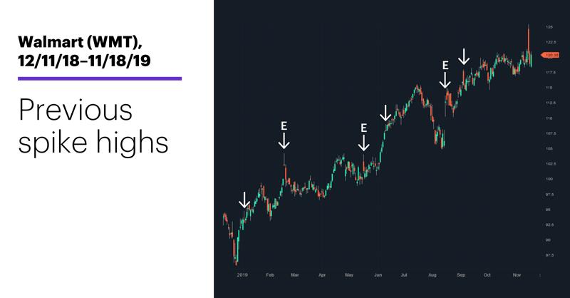 Chart 2: Walmart (WMT), 12/11/18–11/18/19. Walmart (WMT) price chart. Previous spike highs.