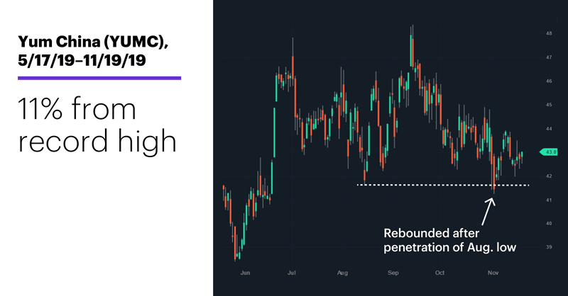 Chart 3: Yum China (YUMC), 5/17/19–11/19/19. 11% from record highs.