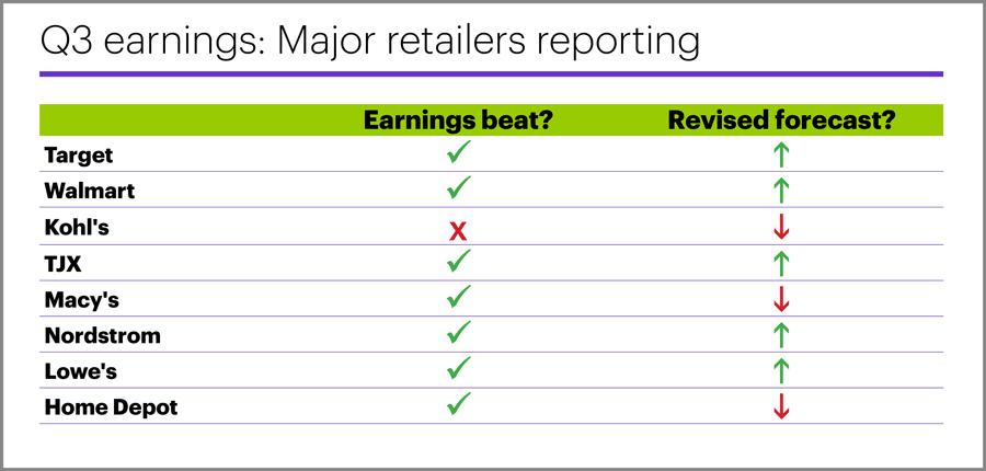 Q3 earnings: Major retailers reporting