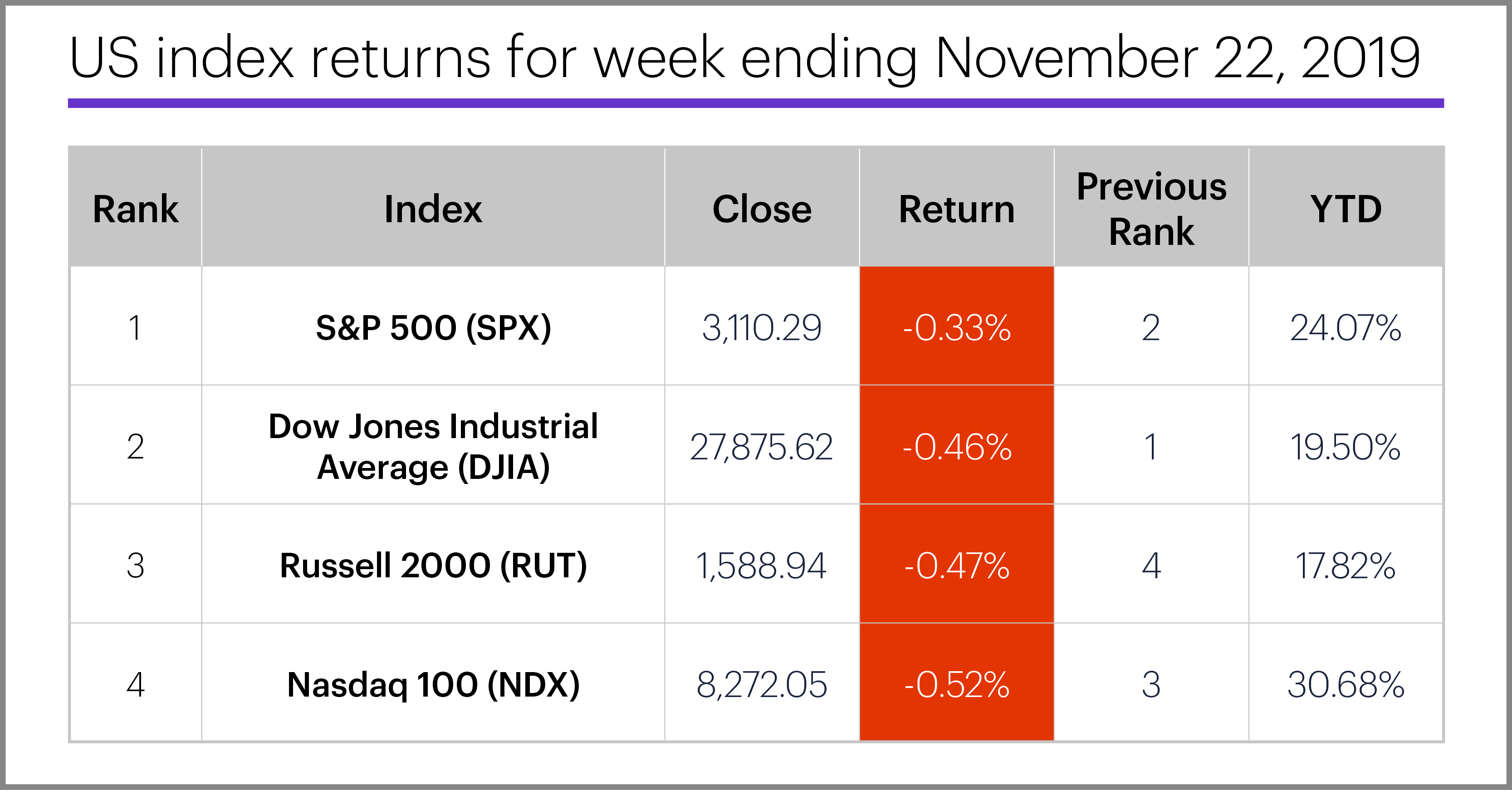 US stock index performance table for week ending 11/22/19. S&P 500 (SPX), Nasdaq 100 (NDX), Russell 2000 (RUT), Dow Jones Industrial Average (DJIA).