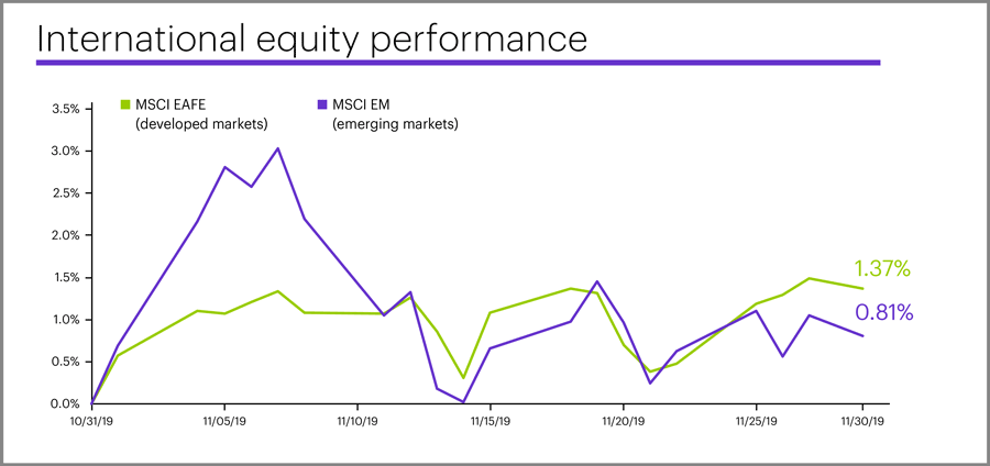 November 2019 international equity performance