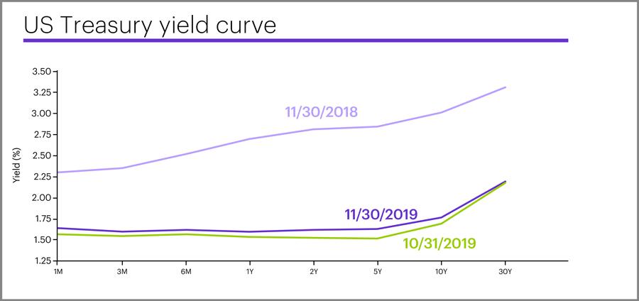 US Treasury yield curve, November 30, 2019