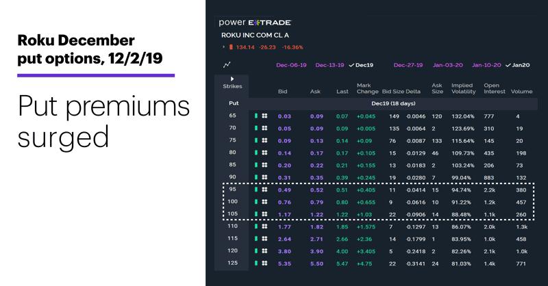 Chart 2: Roku December put options, 12/2/19. ROKU options chain. Put premiums surged.