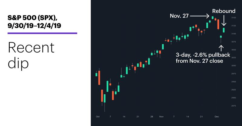 S&P 500 (SPX), 9/30/19–12/4/19. S&P 500 (SPX) price chart. Recent dip.