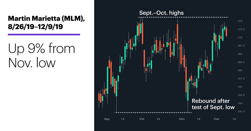 Chart 1: Martin Marietta (MLM), 8/26/19–12/9/19. Martin Marietta (MLM) price chart. Up 9% from Nov. low.