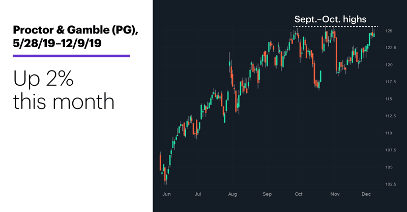Chart 2: Proctor & Gamble (PG), 5/28/19–12/9/19. Proctor & Gamble (PG) price chart. Up 2% this month.