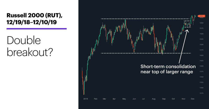 Chart 1: Russell 2000 (RUT), 10/3/19–12/10/19. Russell 2000 (RUT) price chart. Double breakout?