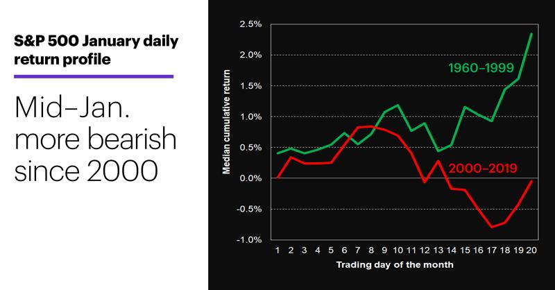 Chart 2: S&P 500 January daily return profile. Rally, pause (dip), rally.