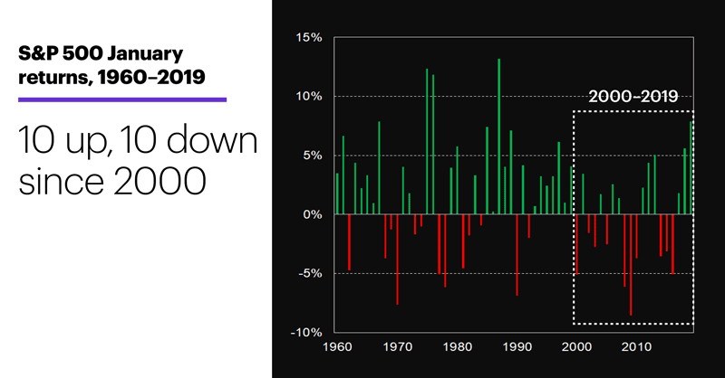 Chart 1: S&P 500 January returns, 1961–2018. 10 up, 10 down since 1999.