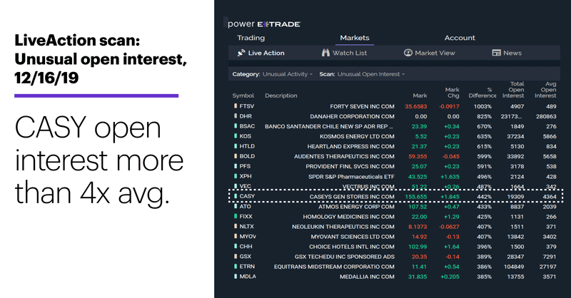 LiveAction scan: Unusual open interest, 12/16/19. CASY open interest more than 4x avg.