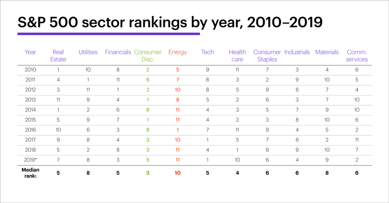 Chart 1: S&P 500 sector rankings by year, 2010-2019