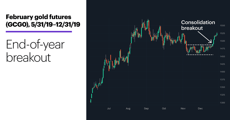 Chart 1: February gold futures (GCG0), 5/31/19 – 12/31/19. End-of-year breakout.