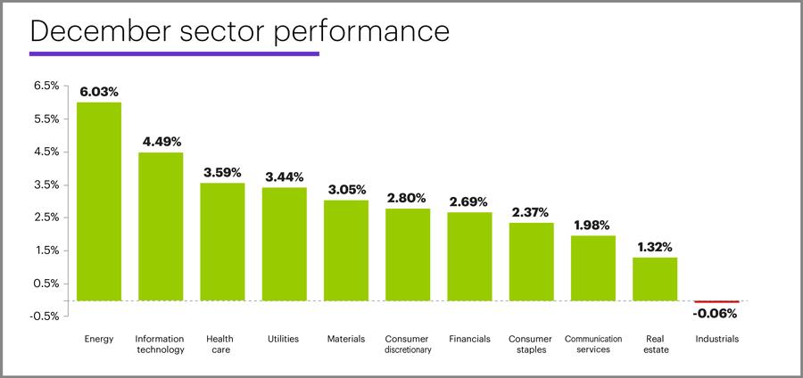 December 2019 sector performance