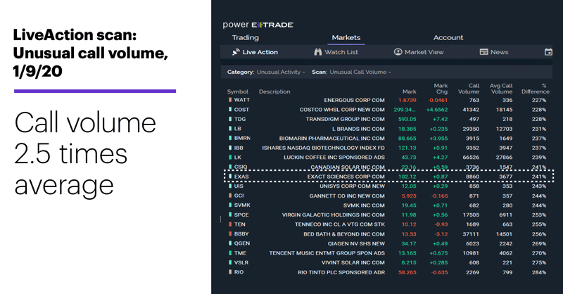 Chart 1: LiveAction scan: Unusual call volume, 1/9/20. Unusual options activity. Call volume 2.5 times average.