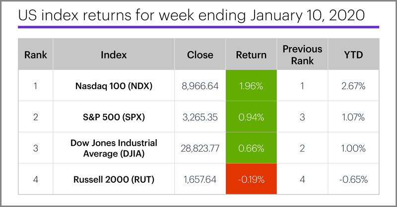 US stock index performance table for week ending 1/10/20. S&P 500 (SPX), Nasdaq 100 (NDX), Russell 2000 (RUT), Dow Jones Industrial Average (DJIA).