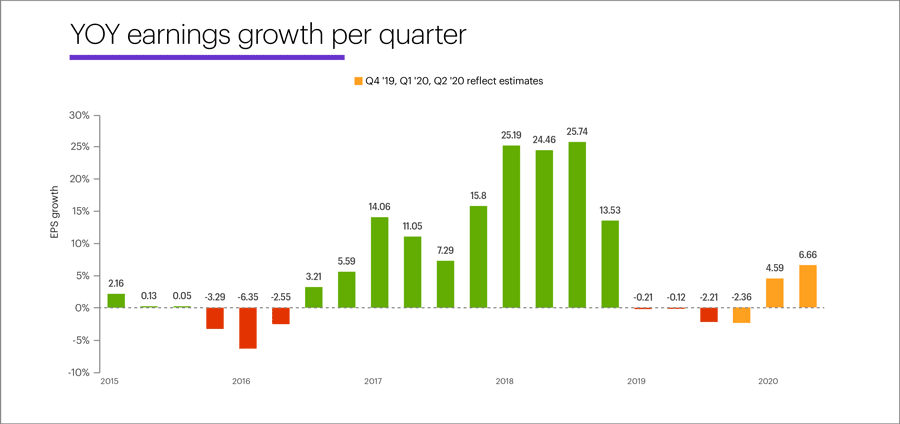 Year-over-year earnings growth per quarter