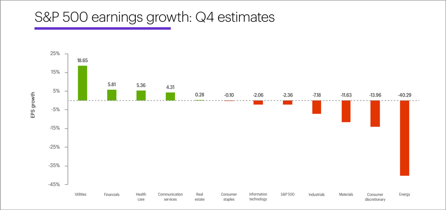 Q4 earnings sector expectations