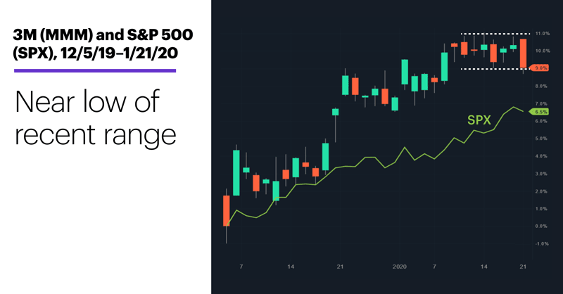 Chart 2: 3M (MMM) and S&P 500 (SPX), 12/5/19–1/21/20. 3M (MMM) price chart. Pullback within range.