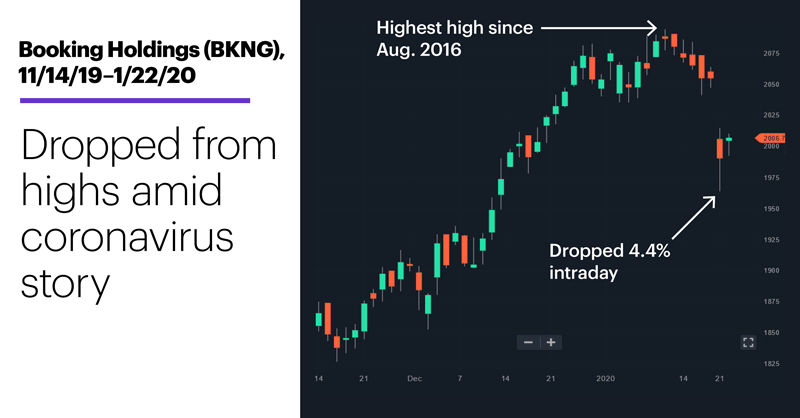 Chart 1: Booking Holdings (BKNG), 11/14/19–1/22/20. Booking Holdings (BKNG) price chart. Dropped 4.4% amid coronavirus story