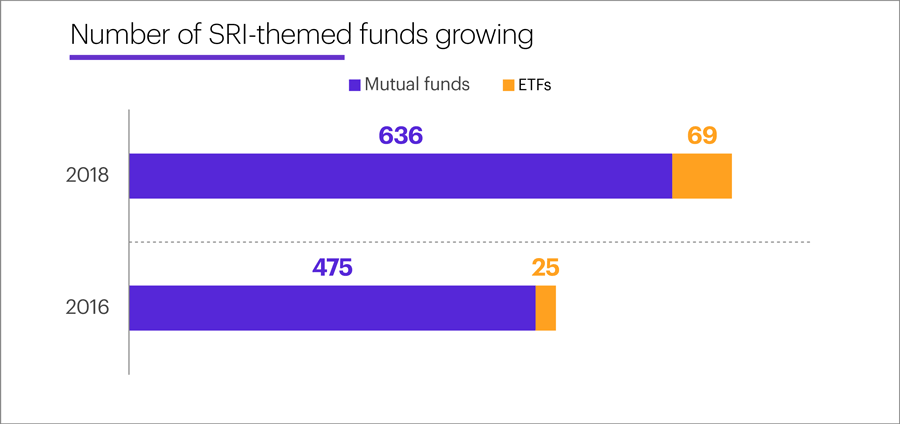 Number of SRI-themed funds growing