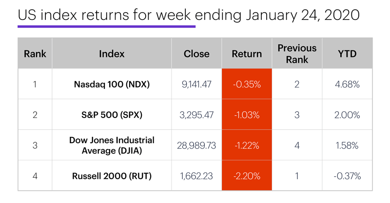 US stock index performance table for week ending 1/24/20. S&P 500 (SPX), Nasdaq 100 (NDX), Russell 2000 (RUT), Dow Jones Industrial Average (DJIA).