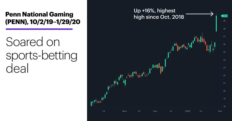 Chart 1: Penn National Gaming (PENN), 10/2/19–1/29/20. Penn National Gaming (PENN) price chart. Soared on sports-betting deal.