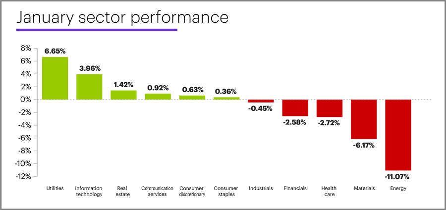 January 2020 sector performance