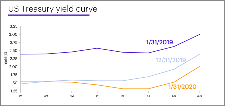 US Treasury yield curve, January 31, 2020