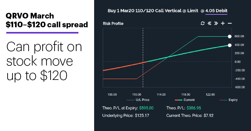 Chart 2: QRVO March $110–$120 call spread. Bull call spread risk-reward profile. Can profit on stock move up to $120.