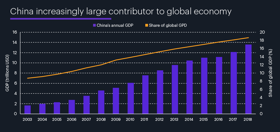 China's annual GDP vs. share of global GDP